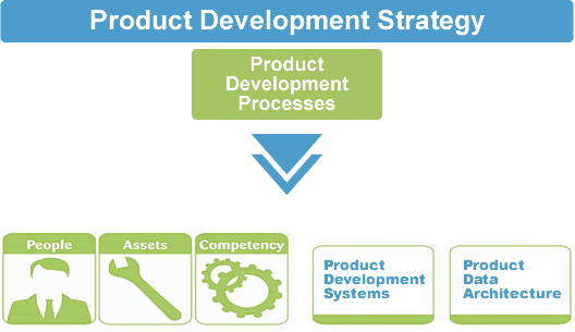 Product Development Strategy Overview